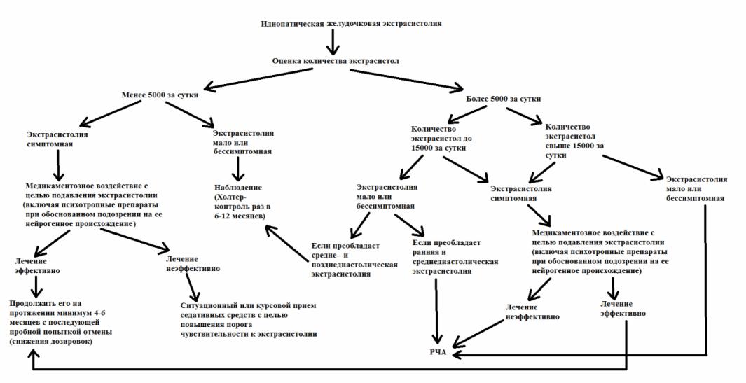 Варианты действий при идиопатической желудочковой экстрасистолии