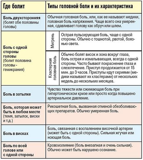 Таблица типов головной боли